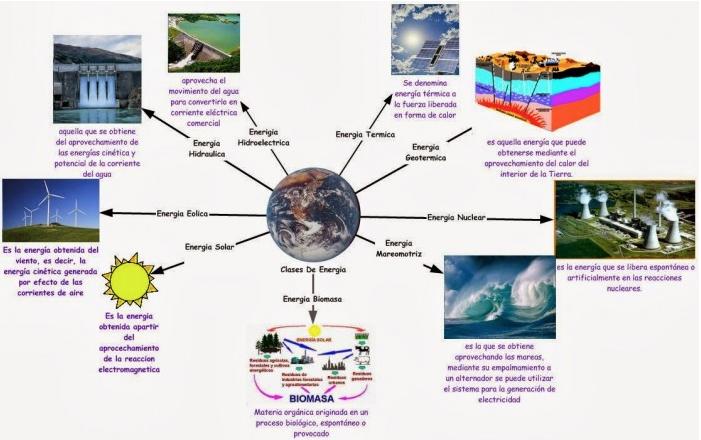 Esta es la relación entre la energía sustentable y la sustentabilidad